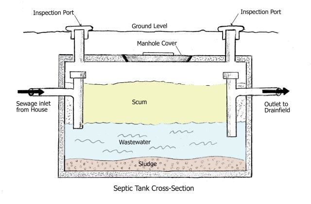 Septic tank inner side diagram